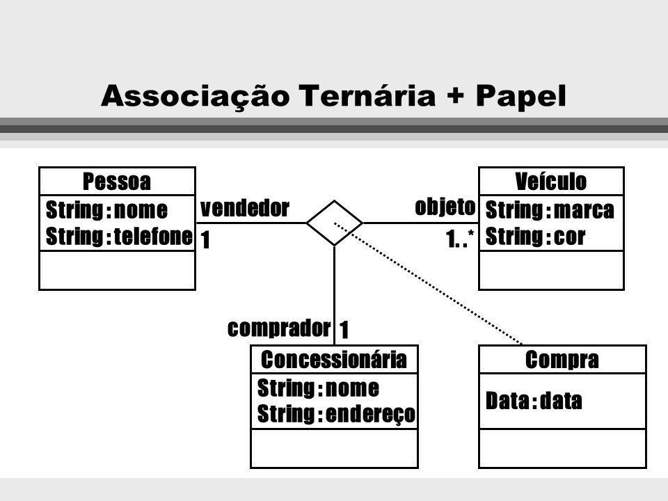 Associação Ternária + Papel Pessoa String : nome String : telefone Veículo String : marca String : cor Concessionária String : nome String : endereço