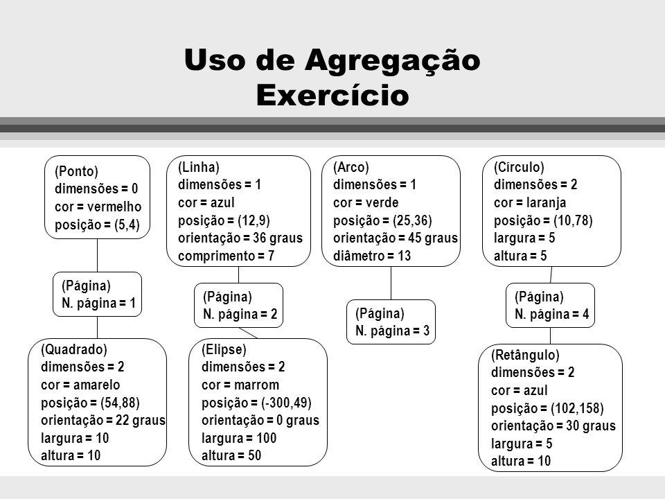 Uso de Agregação Exercício l Prepare um diagrama de classes a partir do diagrama de instâncias de um documento geométrico mostrado na seqüência. Esse