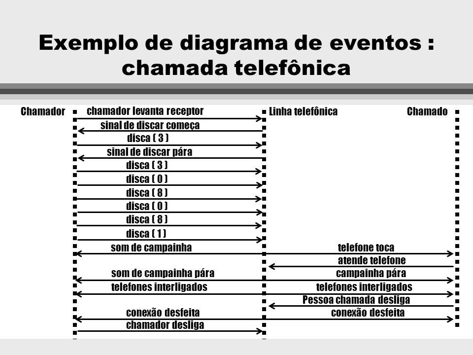 Exemplo de cenário : chamada telefônica 3 chamador levanta receptor 3 sinal de discar começa 3 chamador disca dígito( 3 ) 3 sinal de discar pára 3 cha
