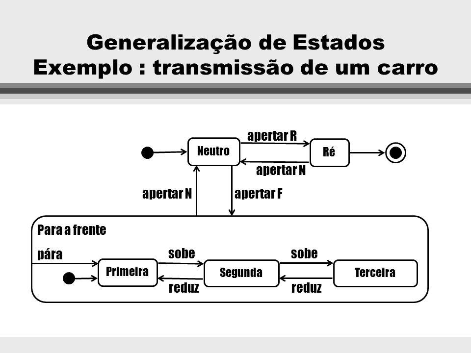 Generalização de Estados l Os estados de um objeto podem ser organizados de forma hierárquica, em super-estados e sub-estados. l Um sub-estado é um re