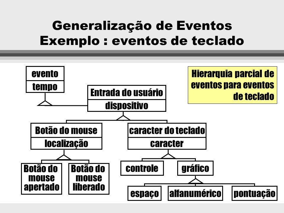 Generalização de Eventos l Os eventos que ocorrem em um sistema podem ser organizados de forma hierárquica, em super-eventos e sub-eventos. l Um sub-e