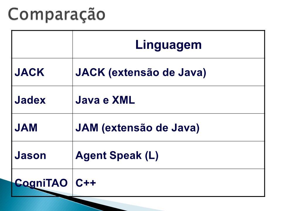 Linguagem JACKJACK (extensão de Java) JadexJava e XML JAMJAM (extensão de Java) JasonAgent Speak (L) CogniTAOC++