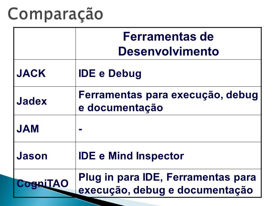 Ferramentas de Desenvolvimento JACKIDE e Debug Jadex Ferramentas para execução, debug e documentação JAM- JasonIDE e Mind Inspector CogniTAO Plug in p