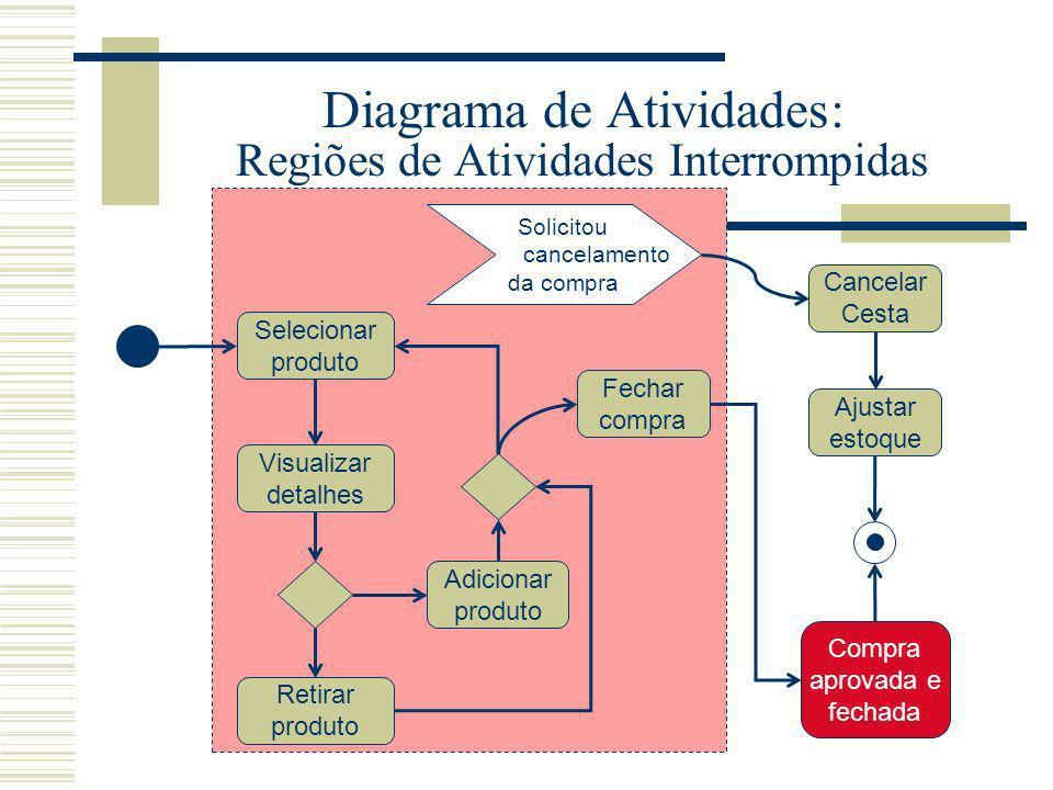 Diagrama de Atividades: Regiões de Atividades Interrompidas Selecionar produto Visualizar detalhes Retirar produto Fechar compra Adicionar produto Can