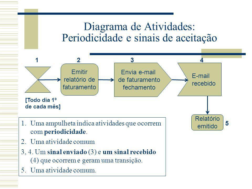 Diagrama de Atividades: Periodicidade e sinais de aceitação Emitir relatório de faturamento Envia e-mail de faturamento fechamento Relatório emitido E