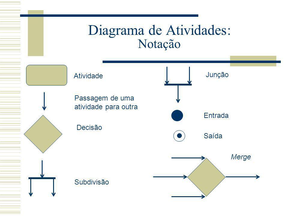 Diagrama de Atividades: Notação Atividade Passagem de uma atividade para outra Decisão Subdivisão Junção Entrada Saída Merge