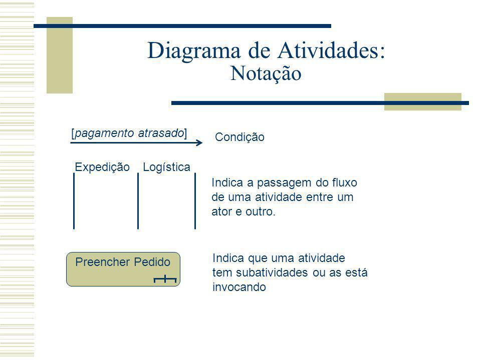 Diagrama de Atividades: Notação Condição [pagamento atrasado] ExpediçãoLogística Indica a passagem do fluxo de uma atividade entre um ator e outro. Pr