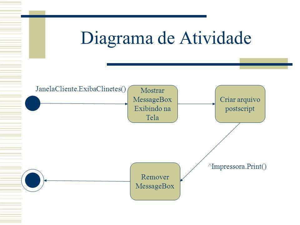 Diagrama de Atividade Mostrar MessageBox Exibindo na Tela Criar arquivo postscript Remover MessageBox JanelaCliente.ExibaClinetes() ^Impressora.Print(