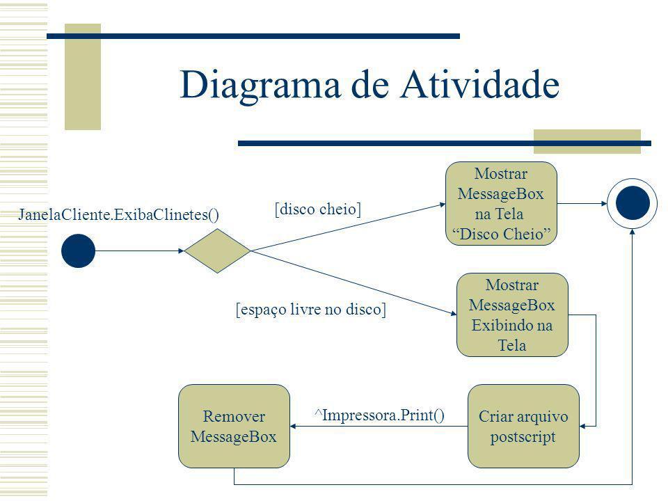 Diagrama de Atividade Mostrar MessageBox na Tela Disco Cheio Criar arquivo postscript Remover MessageBox JanelaCliente.ExibaClinetes() ^Impressora.Pri