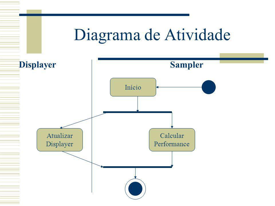 Diagrama de Atividade Início Atualizar Displayer Displayer Calcular Performance Sampler
