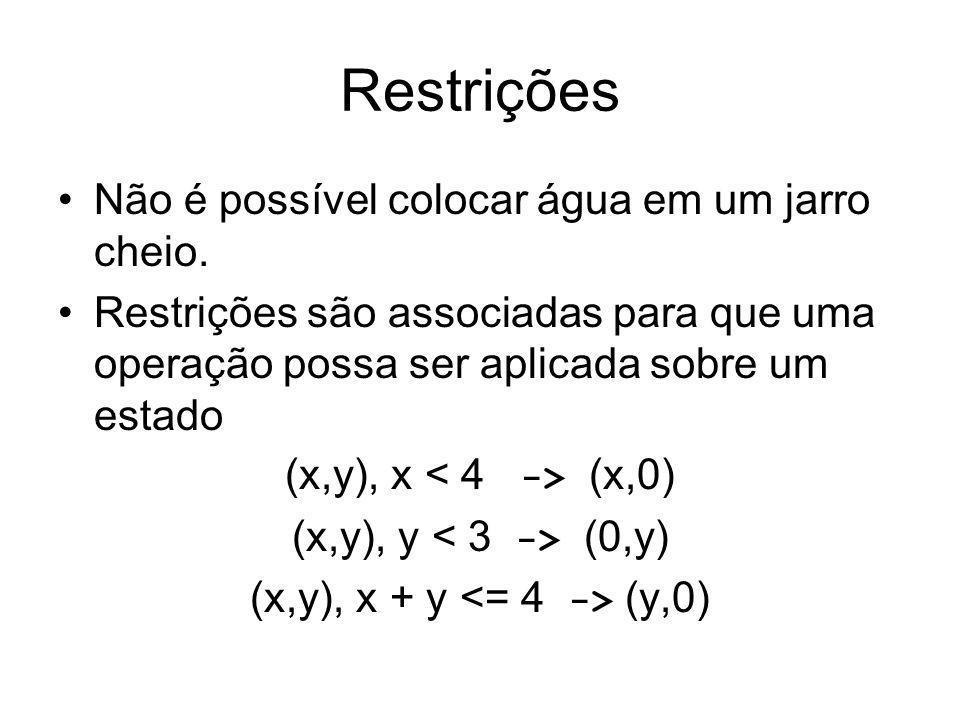 Restrições Não é possível colocar água em um jarro cheio. Restrições são associadas para que uma operação possa ser aplicada sobre um estado (x,y), x