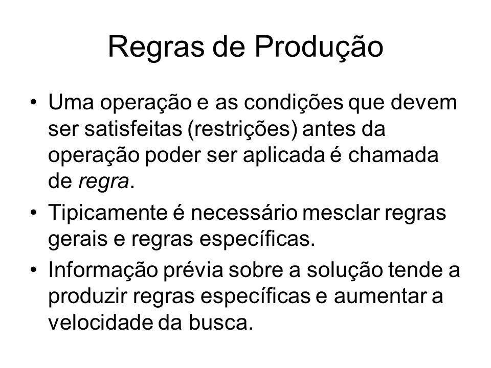Regras de Produção Uma operação e as condições que devem ser satisfeitas (restrições) antes da operação poder ser aplicada é chamada de regra. Tipicam