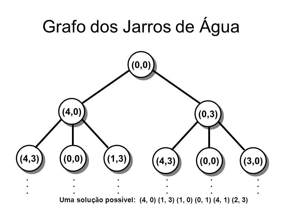 Grafo dos Jarros de Água (0,0)(4,0) (4,3)(1,3)(0,0) (0,3)(4,3)(3,0)(0,0).................................... Uma solução possível: (4, 0) (1, 3) (1, 0