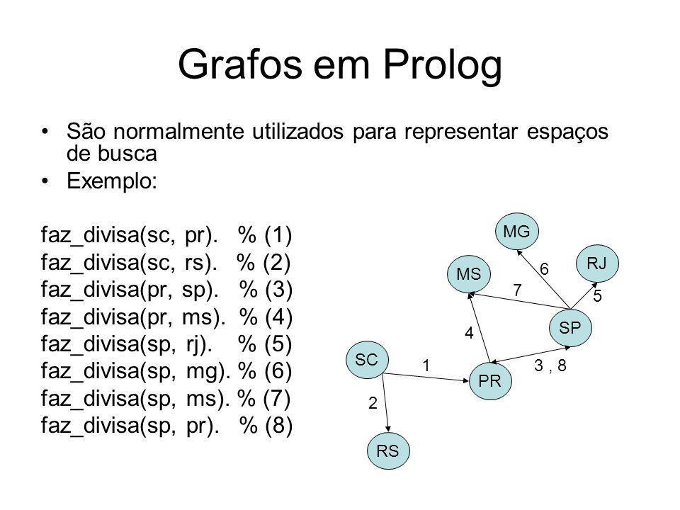 Grafos em Prolog São normalmente utilizados para representar espaços de busca Exemplo: faz_divisa(sc, pr). % (1) faz_divisa(sc, rs). % (2) faz_divisa(