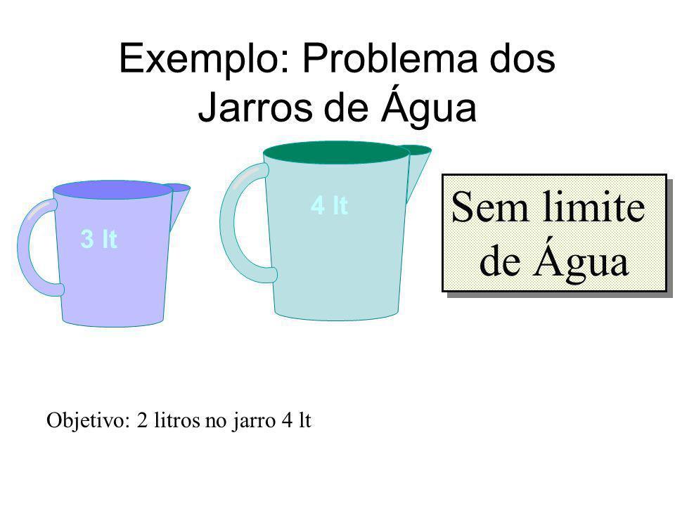 Espaço de Estados do Problema dos Jarros de Água O espaço de estados pode ser representado por dois inteiros x e y: x = litros no jarro de 4 litros y = litros no jarro de 3 litros Espaço de Estados = (x,y) tal que x {0,1,2,3,4}, y {0,1,2,3}