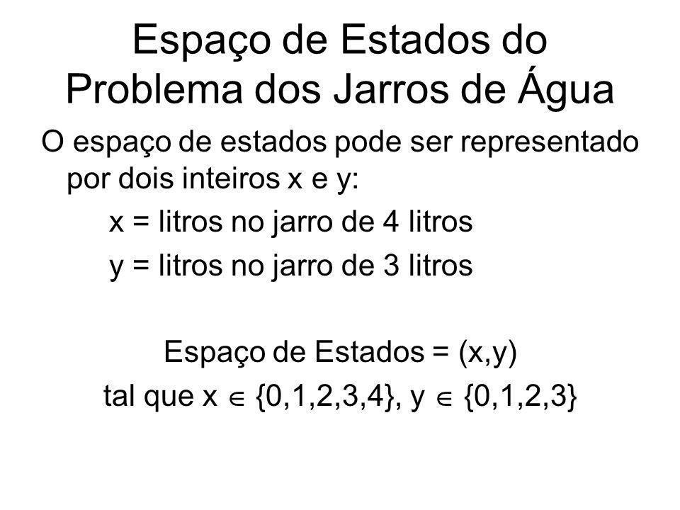 Espaço de Estados do Problema dos Jarros de Água O espaço de estados pode ser representado por dois inteiros x e y: x = litros no jarro de 4 litros y