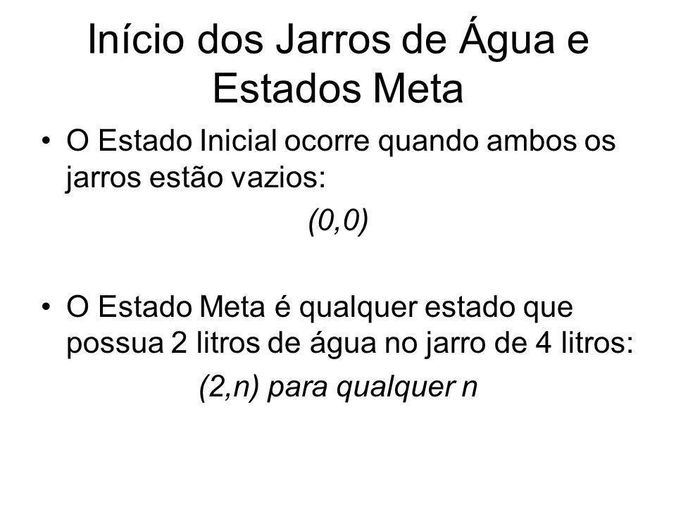 Início dos Jarros de Água e Estados Meta O Estado Inicial ocorre quando ambos os jarros estão vazios: (0,0) O Estado Meta é qualquer estado que possua