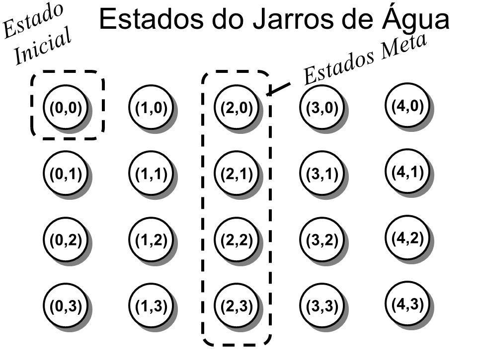 Estados do Jarros de Água (0,0)(1,0)(2,0)(3,0) (0,1)(1,1)(2,1)(3,1) (0,2)(1,2)(2,2)(3,2) (0,3)(1,3)(2,3)(3,3) (4,0) (4,1) (4,2) (4,3) Estados Meta Est