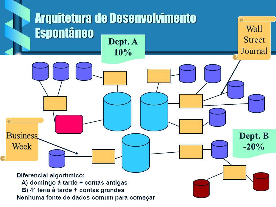 Arquitetura de Desenvolvimento Espontâneo Problemas da arquitetura: Problemas da arquitetura: credibilidade dos dados credibilidade dos dados produtividade produtividade impossibilidade de transformar dados em informação impossibilidade de transformar dados em informação