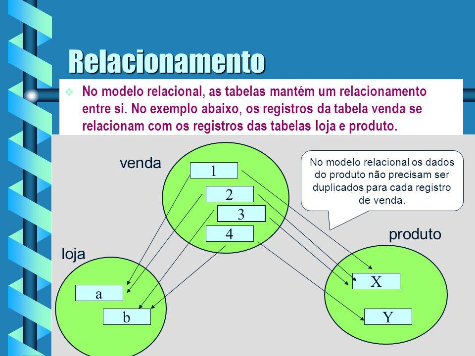 Modelo Relacional Definição: Representa os dados como uma coleção de tabelas.