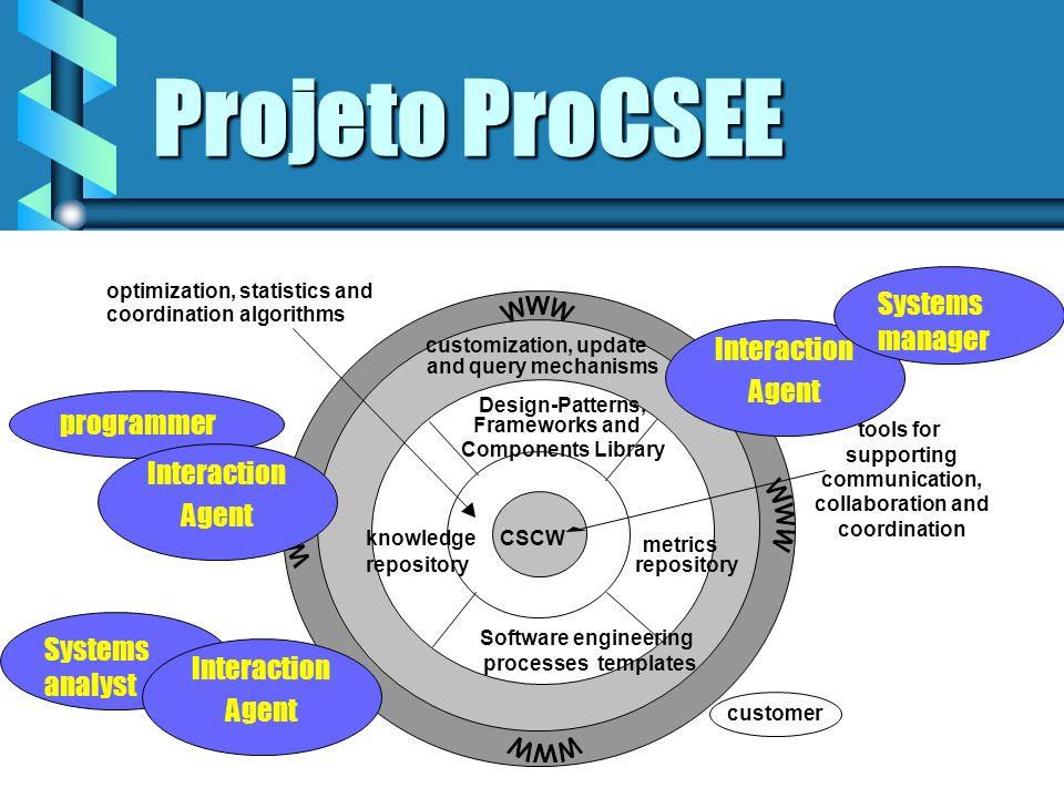 Projeto ProCSEE Objetivo: Construir uma arquitetura de um ambiente de engenharia de software cooperativo, atendendo a interação de um grande grupo de pessoas distribuídas.