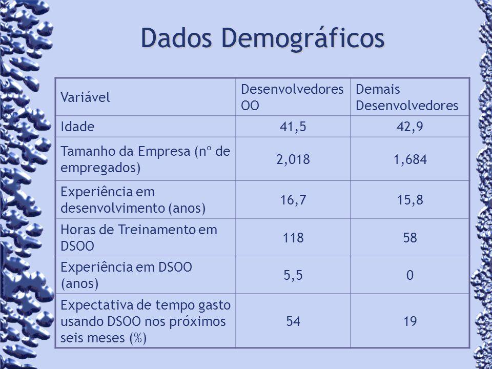 Dados Demográficos Variável Desenvolvedores OO Demais Desenvolvedores Idade41,542,9 Tamanho da Empresa (nº de empregados) 2,0181,684 Experiência em desenvolvimento (anos) 16,715,8 Horas de Treinamento em DSOO 11858 Experiência em DSOO (anos) 5,50 Expectativa de tempo gasto usando DSOO nos próximos seis meses (%) 5419