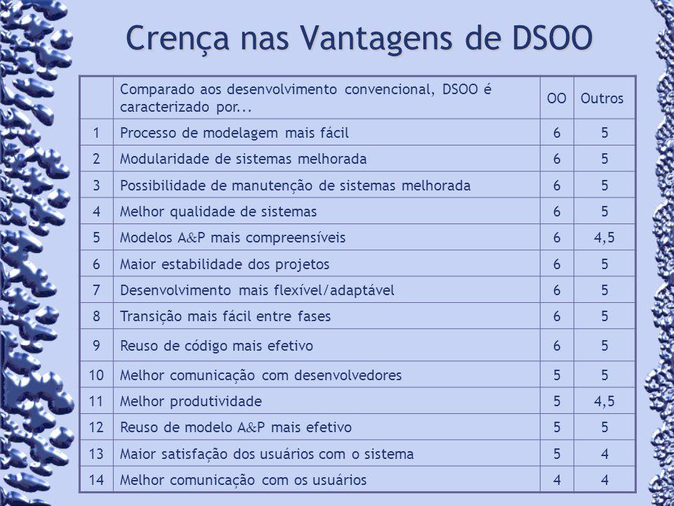 Crença nas Vantagens de DSOO Comparado aos desenvolvimento convencional, DSOO é caracterizado por... OOOutros 1Processo de modelagem mais fácil65 2Mod