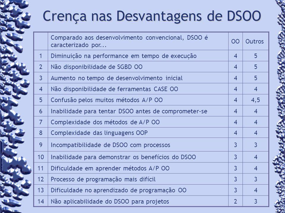 Crença nas Desvantagens de DSOO Comparado aos desenvolvimento convencional, DSOO é caracterizado por... OOOutros 1Diminuição na performance em tempo d