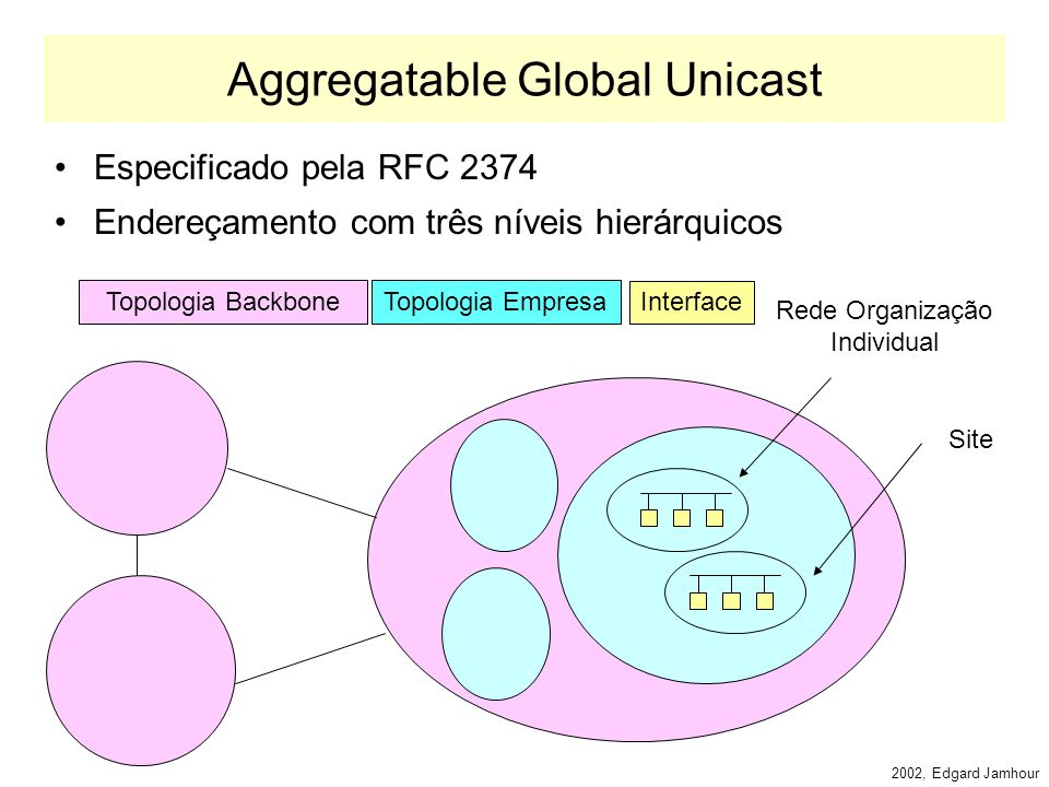 2002, Edgard Jamhour Endereços Unicast Especiais Loopback: –::1 Não especificado (todos os bits iguais a 0) –:: Compatível com IPv4 (prefixo de 96 bit