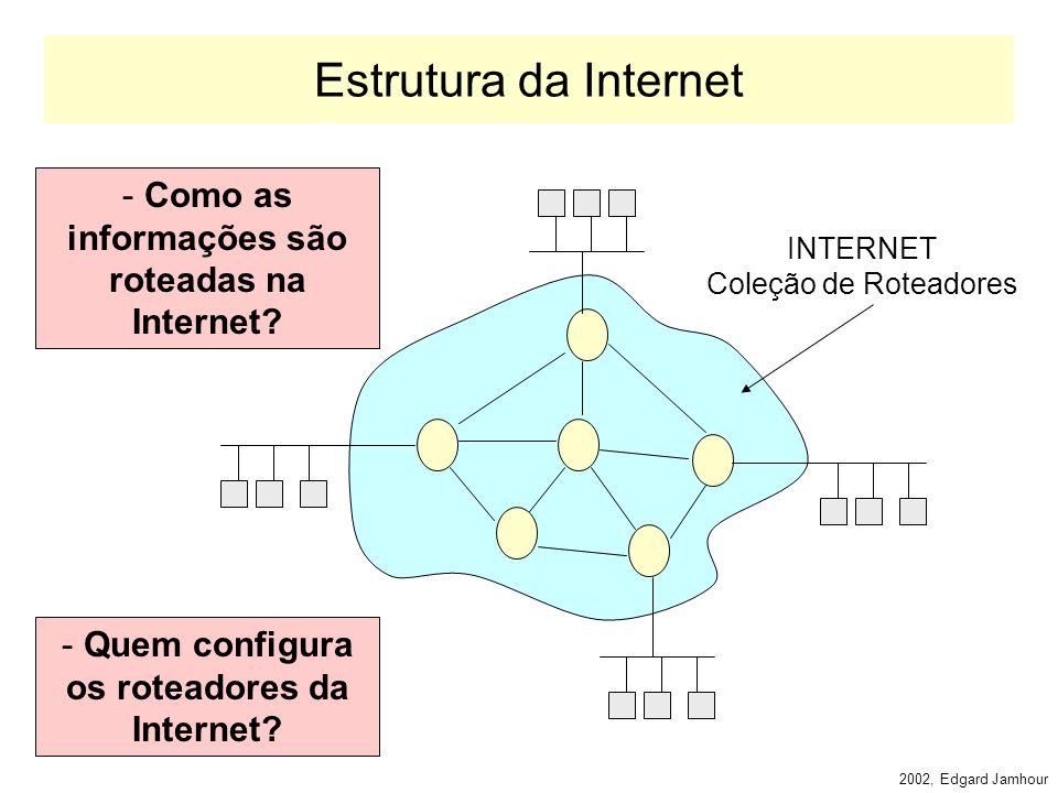2002, Edgard Jamhour Exemplo (ip6.top1.com) TLA: 2111/16 (ip6.prov1.com) NLA: 00AB/32 (ip6.ppgia.pucpr.br) 00A1/16 TLA ID NLA IDSLA ID Interface ID 3132416648 FP 001 RES (www6) Interface: 0000:1000:5A12:3456 (ip6.top2.com) TLA: 2122 (ip6.prov2.com) NLA: 00BC (ip6.ppgia.pucpr.br) 00B1/16 (www6) Interface: 0000:1000:5A12:3456 Mudança de Provedor 2111:00AB:00A1::1000:5A12:3456