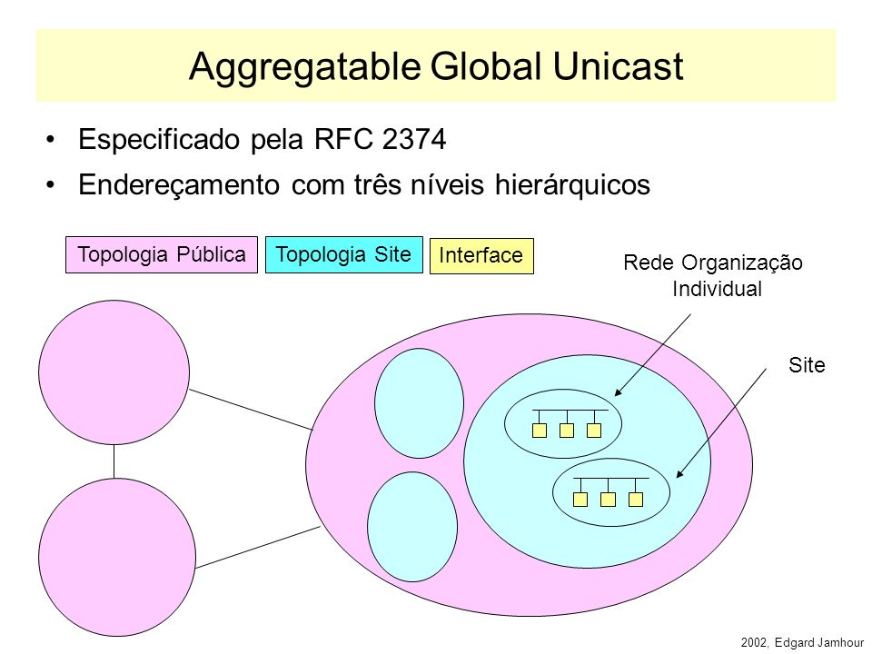 2002, Edgard Jamhour Endereços Unicast Especiais Loopback: –::1 Não especificado (todos os bits iguais a 0) –:: Compatível com IPv4 (prefixo de 96 bits 0) –::AB:CD equivalente a A.B.C.D (e.g.
