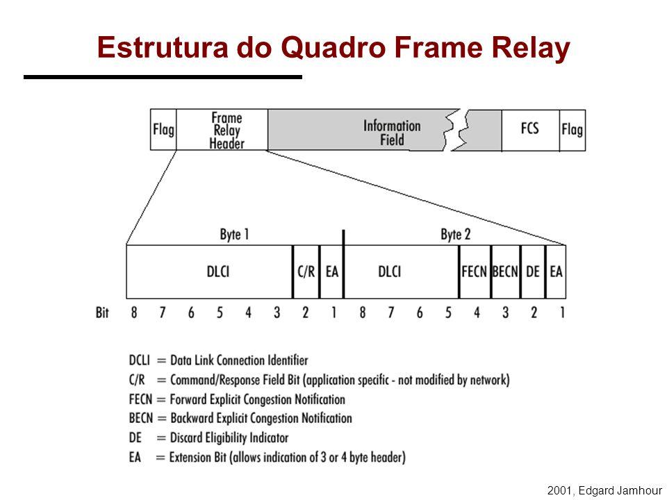 2001, Edgard Jamhour Estrutura Geral de Quadros