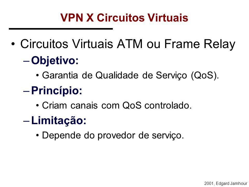 2001, Edgard Jamhour SERVIÇO Intranet EMBRATEL BACKBONE EMBRATEL QUALIDADE DE SERVIÇO CONTROLADA Empresa A Empresa B Empresa A Internet Mundial INTERN