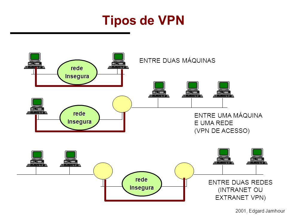 2001, Edgard Jamhour VPN X Circuitos Virtuais VPN: Virtual Private Networks –Objetivos: Oferecer segurança através de redes IP potencialmente insegura