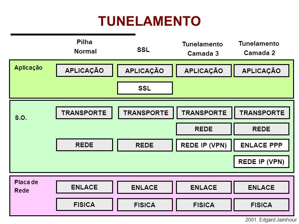 2001, Edgard Jamhour TUNELAMENTO TUNELAR: Significa colocar as estruturas de dados de um protocolo da mesma camada do modelo OSI dentro do outro. Exis