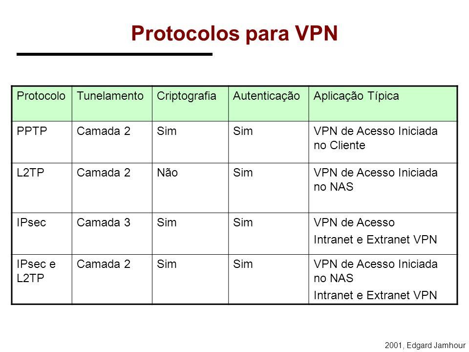 2001, Edgard Jamhour PROTOCOLOS PARA VPN L2F: –Layer 2 Fowarding Protocol (Cisco) –Não é mais utilizado. PPTP: –Tunelamento de Camada 2 –Point-to-Poin