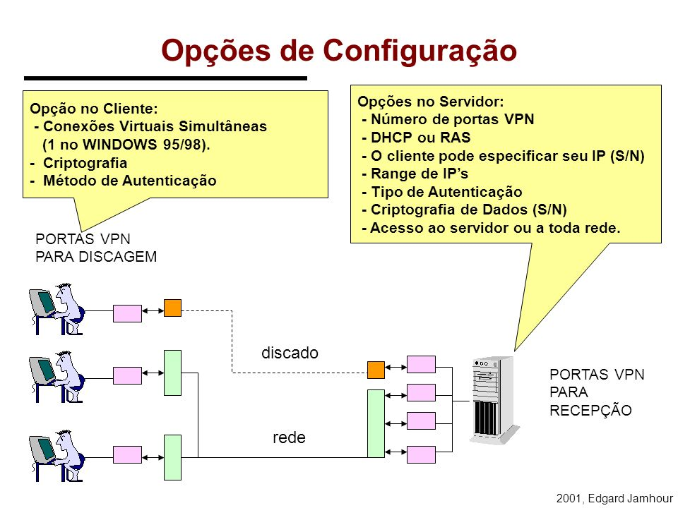 2001, Edgard Jamhour Tipos de Conexão O cliente tem acesso direto ao servidor, seja via linha discada, seja via rede. Protocolo TCP/IP IPX/SPX NetBEUI
