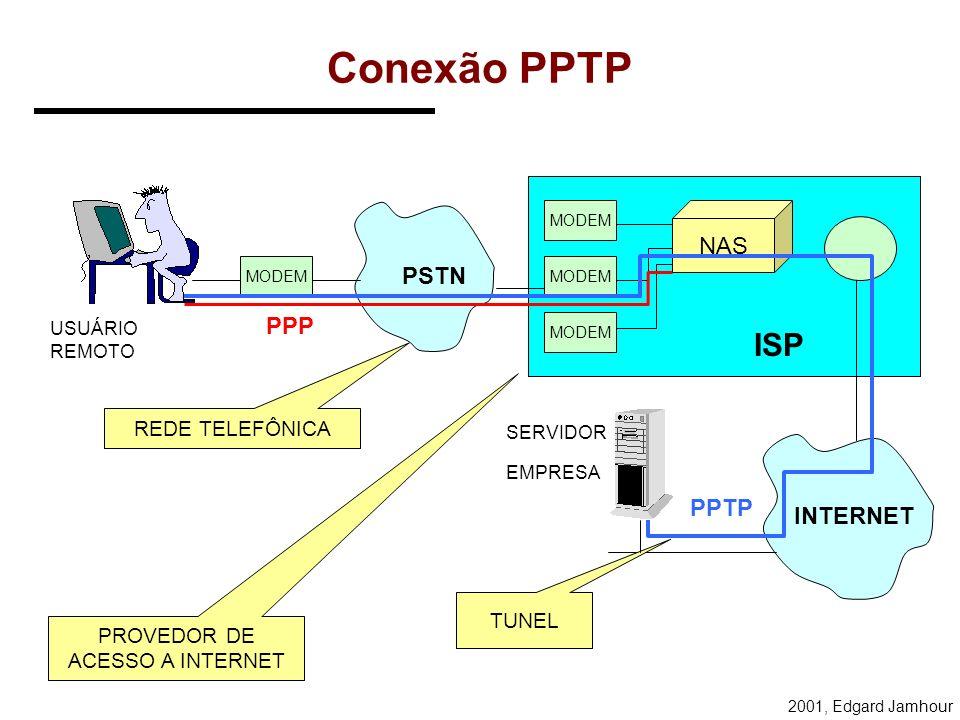 2001, Edgard Jamhour Opções de Configuração Opção no Cliente: - Conexões Virtuais Simultâneas (1 no WINDOWS 95/98). - Criptografia - Método de Autenti