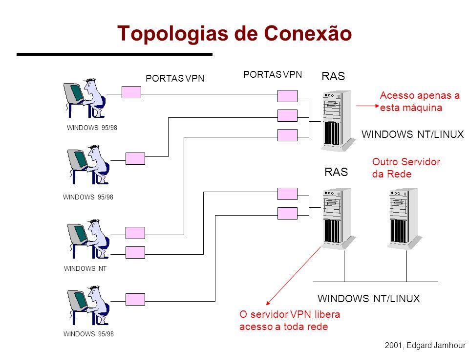 2001, Edgard Jamhour Conexão PPTP PSTN INTERNET ISP EMPRESA USUÁRIO REMOTO TUNEL PROVEDOR DE ACESSO A INTERNET REDE TELEFÔNICA NAS MODEM SERVIDOR PPP