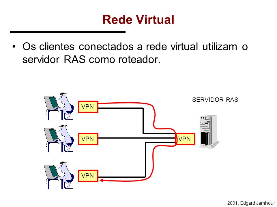 2001, Edgard Jamhour IPs de tunelamento Uma conexão PPTP que encapsula protocolos TCP/IP em outro datagrama IP envolve a utilização de 2 pares de IP:
