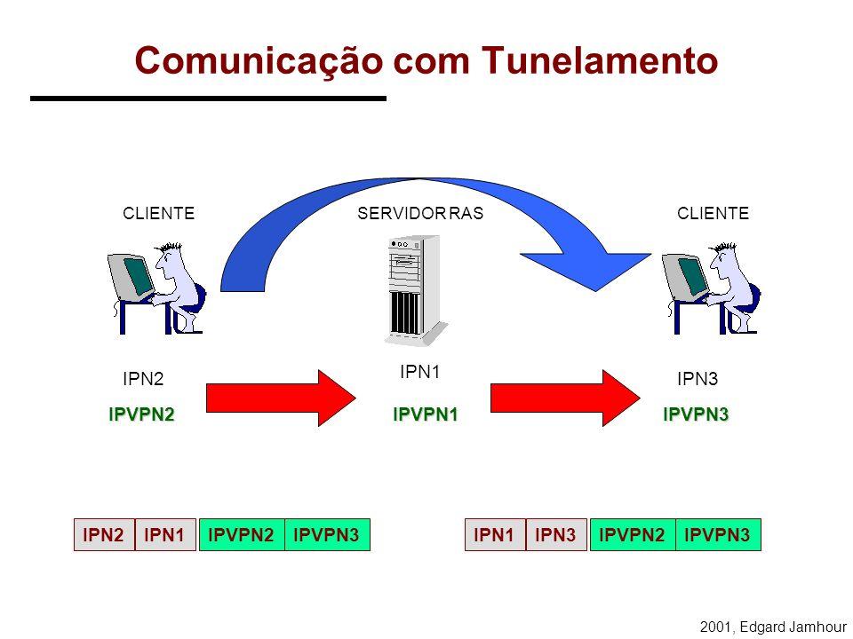 2001, Edgard Jamhour Rede Virtual Os clientes conectados a rede virtual utilizam o servidor RAS como roteador. VPN SERVIDOR RAS