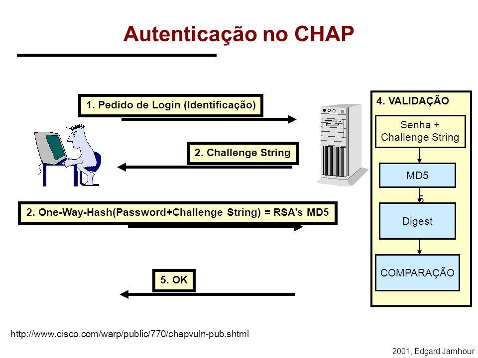 2001, Edgard Jamhour Autenticação CHAP O processo utilizado é do tipo challenge-response: –a) O cliente envia sua identificação ao servidor (mas não a
