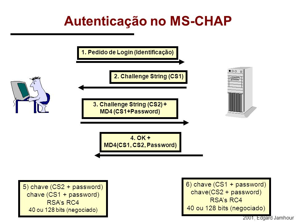 2001, Edgard Jamhour Autenticação por MS-CHAP MS-CHAP: Microsoft - Challenge HandShake Authentication Protocol Duas versões: –Versão 1: gera chaves cr