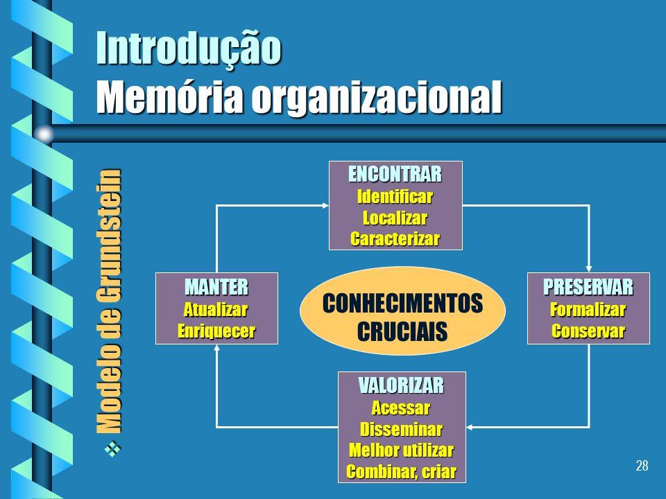 27 Introdução Memória organizacional Modelo de Jaspers Modelo de Jaspers Criar Descobrir CapturarOrganizar Manter Disseminar ( Push ) Procurar ( Pull