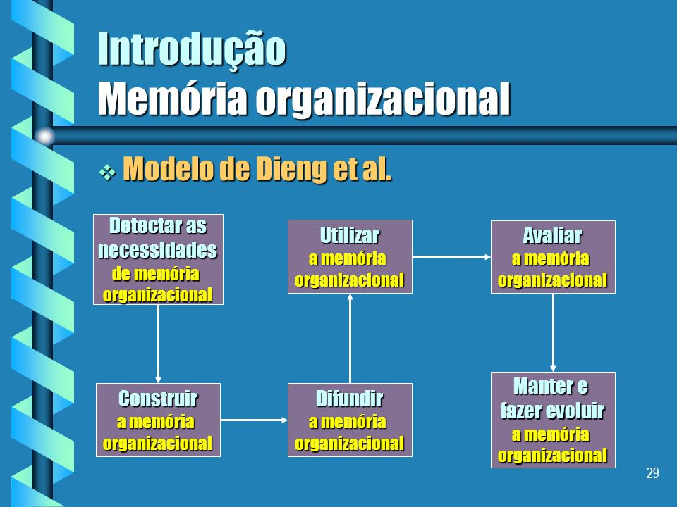 28 Introdução Memória organizacional Modelo de Grundstein Modelo de Grundstein CONHECIMENTOS CRUCIAIS ENCONTRAR Identificar Localizar Caracterizar VAL
