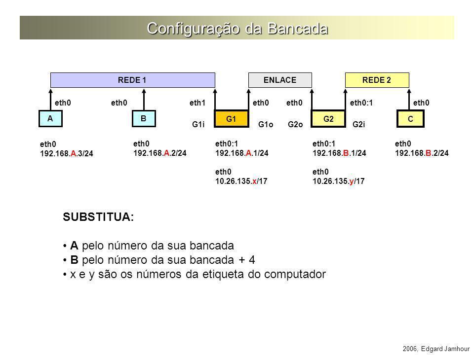 2006, Edgard Jamhour Configuração da Bancada AB C REDE 1 eth0 192.168.A.3/24 eth0 192.168.A.2/24 REDE 2 G1 eth0 G2 eth0:1 192.168.A.1/24 eth0 10.26.13