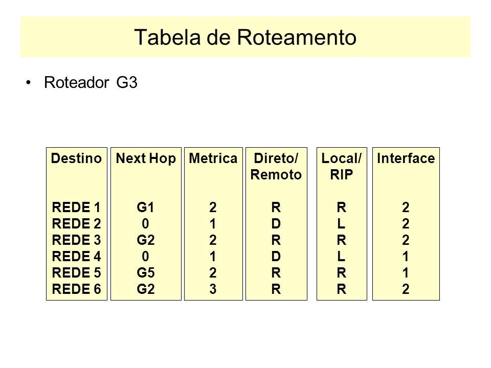 Exemplo de Operação RIP G1 G2G3 G4G6G5 REDE 1 REDE 2 REDE 4REDE 3 REDE 6REDE 5 (G6,R5,1) G,R,D G: Gateway R: Rede D: Distância … … 2 1 (G5,R5,1) (G3,R5,2) (G1,R5,3) (G2,R5,4) (G4,R5,5)