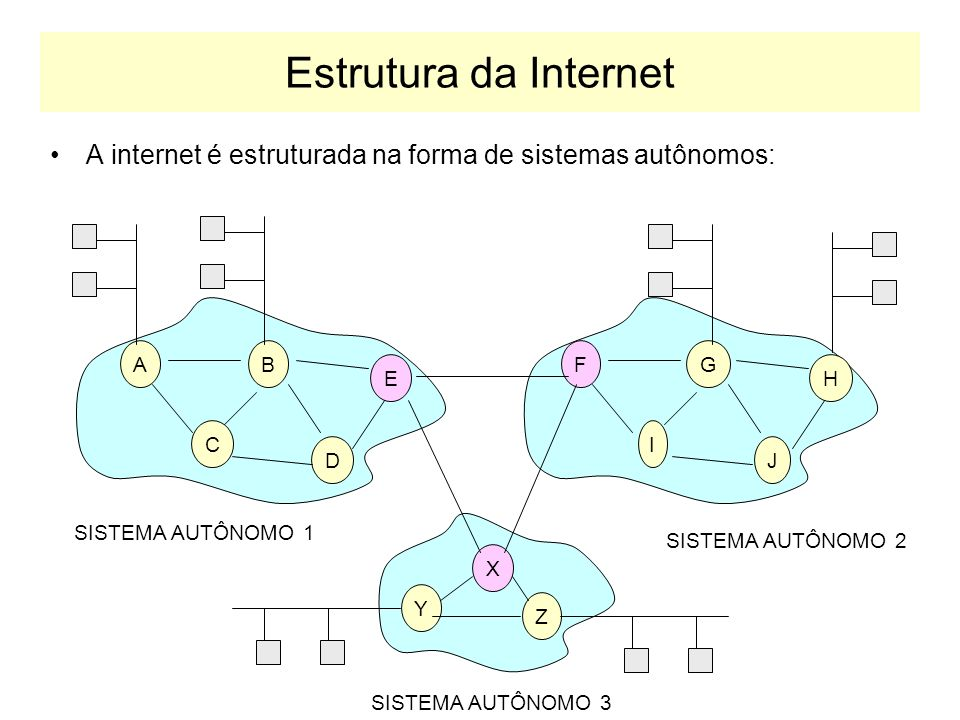 Estrutura da Internet INTERNET Coleção de Roteadores - Como as informações são roteadas na Internet? - Quem configura os roteadores da Internet?
