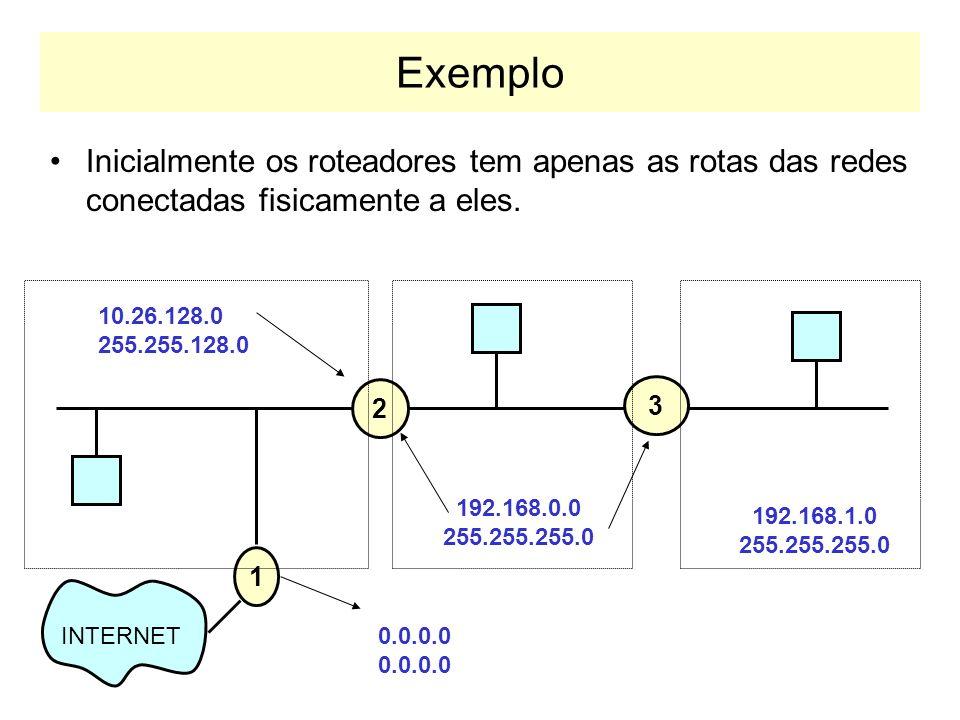 Formato das Mensagens RIP v2 Command (1: request, 2: response) Version (2) Reserved Address Family (0xffff para Autenticação) IP Address Subnet mask Next Hop IP Address Metric Tipo de Autenticação Byte 1 Byte 2Byte 3Byte 4 Informação de Autenticação X 4 Address Family (2 para IPv4) Tag de Rota Address Family (0xffff para Autenticação) Tipo de Autenticação Informação de Autenticação X 4 Cabeçalho Autenticação Entradas de Rota....