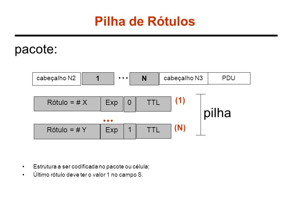 Estrutura a ser codificada no pacote ou célula; Último rótulo deve ter o valor 1 no campo S. Rótulo = # XExp0TTL Rótulo = # YExp 1 TTL (1) (N)... cabe